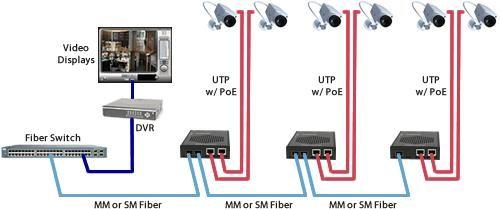 Les Syst U00e8mes De Videosurveillance Ip Et Fibre Optique