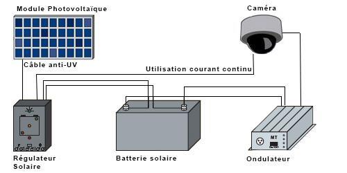 Schéma fonctionnement système de vidéosurveillance solaire