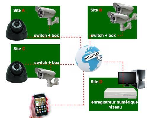 Installation vidéosurveillance mutli-sites