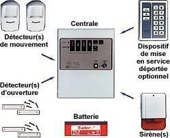 Les systèmes d'alarme