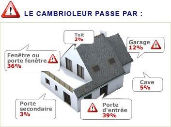 Les Cambriolages En France